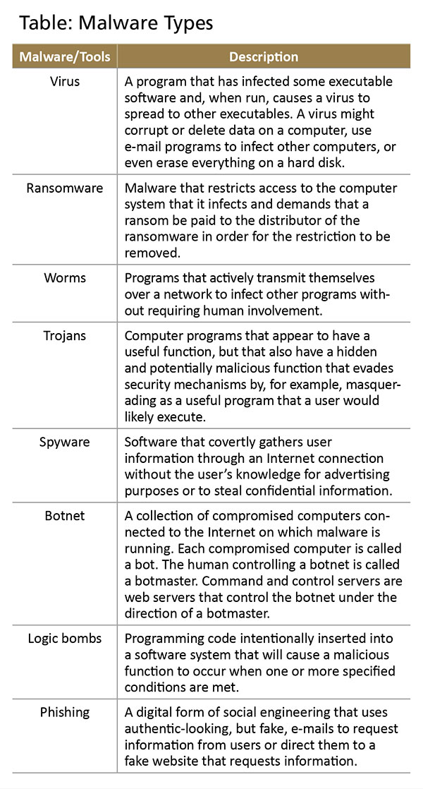 various types of system software and application software